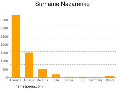 Surname Nazarenko