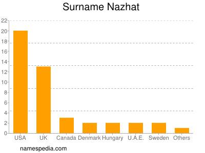 Surname Nazhat