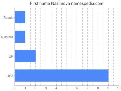 Given name Nazimova