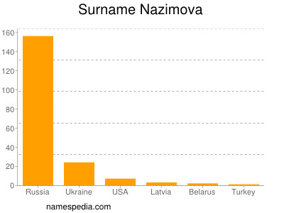 Surname Nazimova