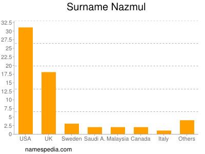Surname Nazmul