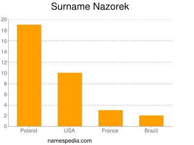 Familiennamen Nazorek
