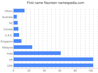 Given name Nazreen