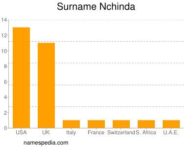 Surname Nchinda