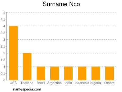 Surname Nco