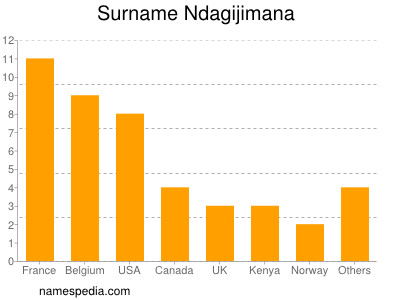 Familiennamen Ndagijimana