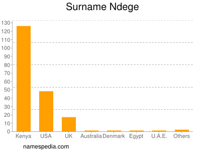 Surname Ndege