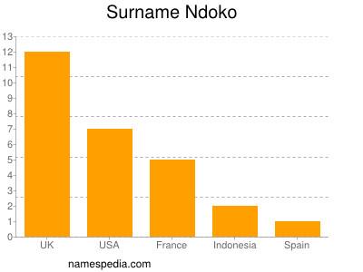 Surname Ndoko