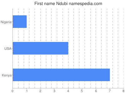 Given name Ndubi