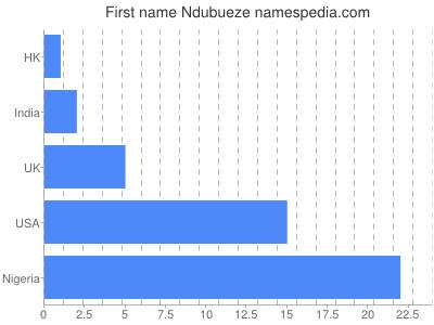 Given name Ndubueze