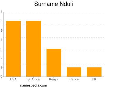 Surname Nduli