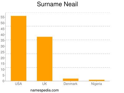 Familiennamen Neail