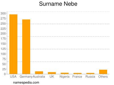 Surname Nebe