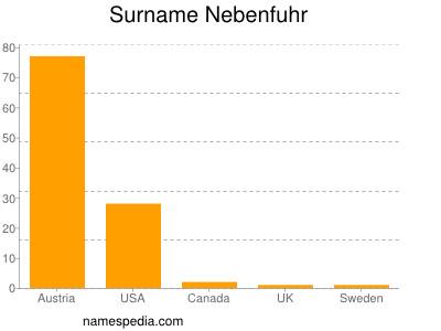 Surname Nebenfuhr