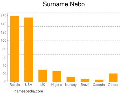 Surname Nebo