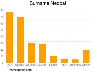 Surname Nedbal