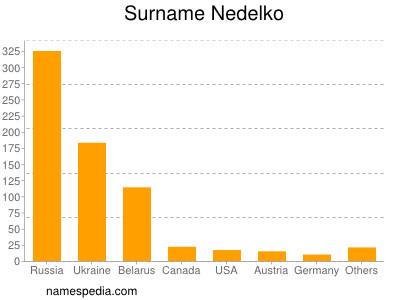 Familiennamen Nedelko