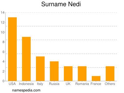 Familiennamen Nedi