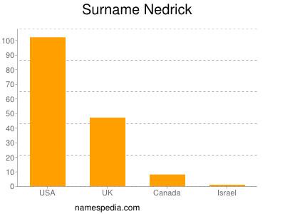 Surname Nedrick