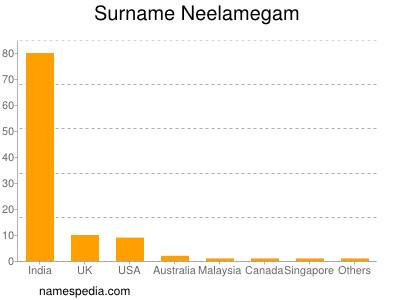 Surname Neelamegam