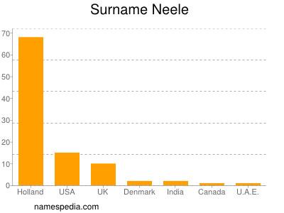 Surname Neele