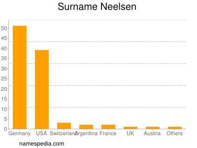 Surname Neelsen
