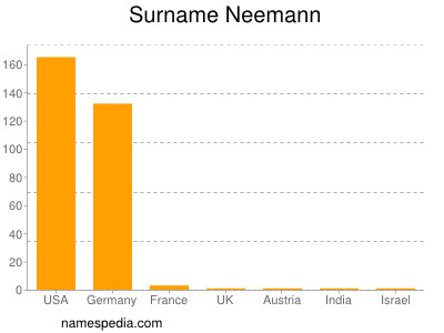 Surname Neemann