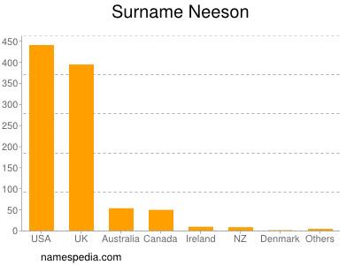 Surname Neeson