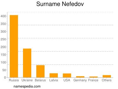 Surname Nefedov