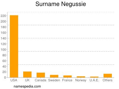 Surname Negussie