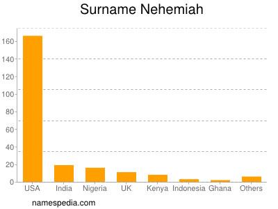 Surname Nehemiah