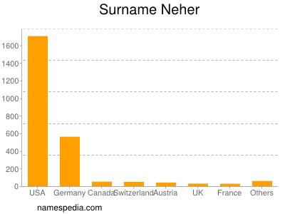 Surname Neher