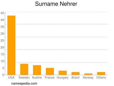 Surname Nehrer