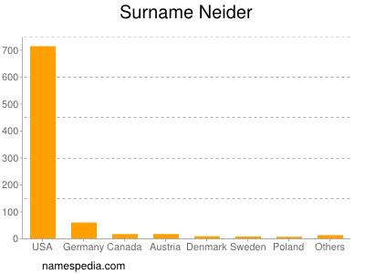 Surname Neider