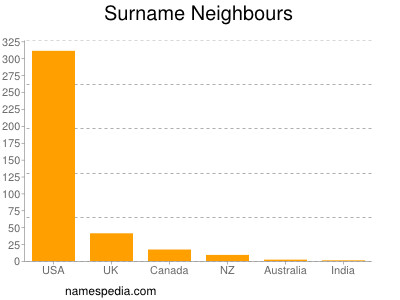 Surname Neighbours