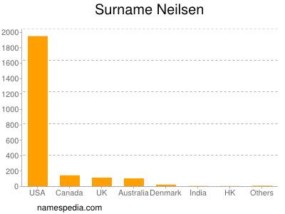 Surname Neilsen