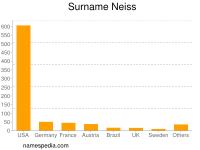 Surname Neiss