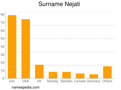 Surname Nejati
