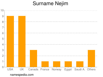 Surname Nejim
