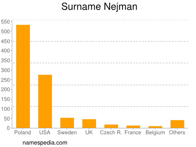 Surname Nejman