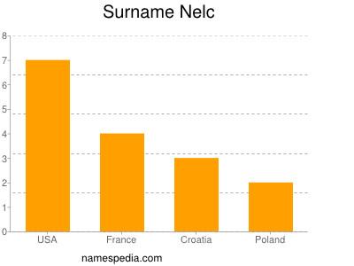 Surname Nelc