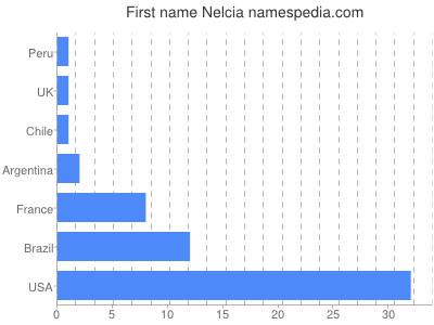 Given name Nelcia
