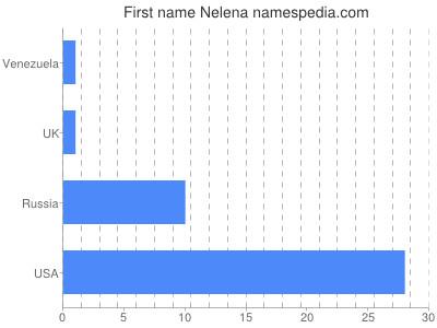 Given name Nelena