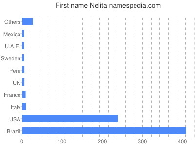Given name Nelita