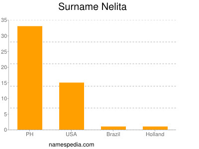 Surname Nelita