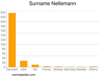 Surname Nellemann