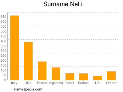 Surname Nelli