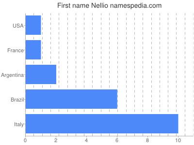 Given name Nellio