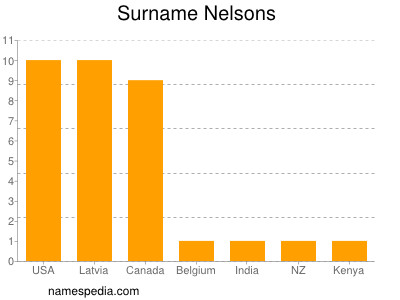 Surname Nelsons