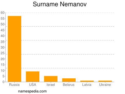 Surname Nemanov
